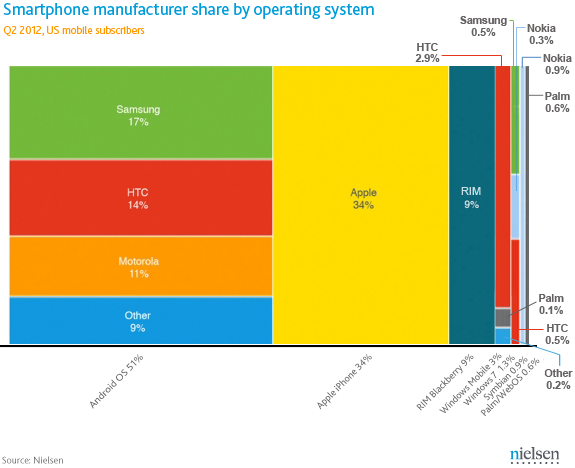 Q2 2012 Smartphone Manufacturers Share USA