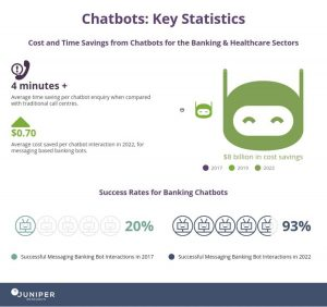 Chatbot Statistics For Banking And Healthcare From Juniper Research